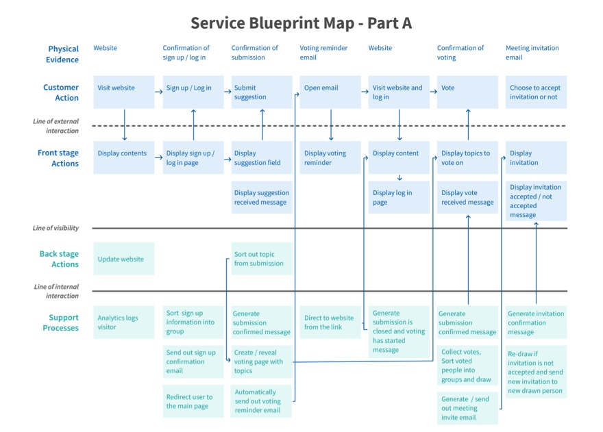 One part of service blueprint map image